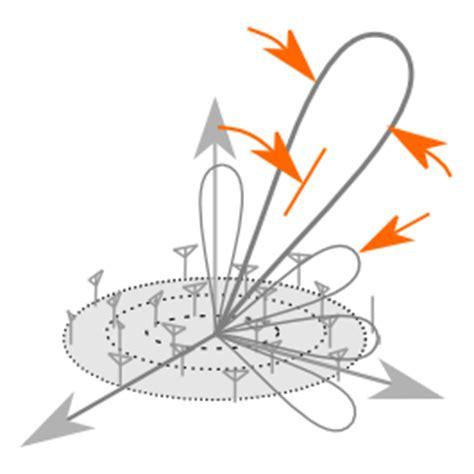 pattern analysis of uniform circular array antenna magus utilities information the leading