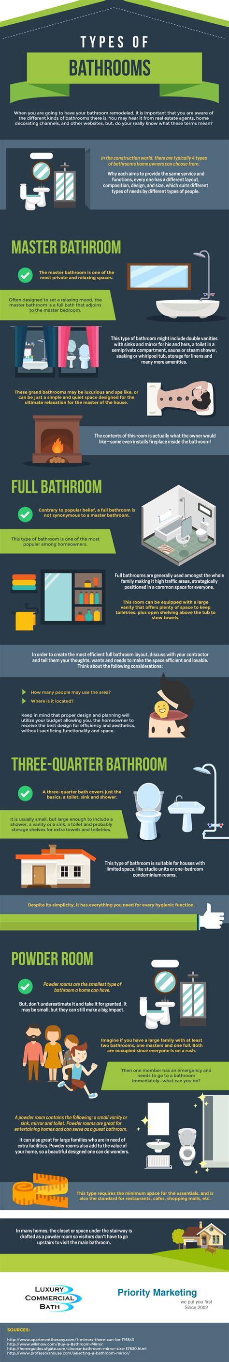 types of bathrooms types of bathrooms ieyenews