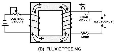 saturable reactor curve figure 3 36a three legged saturable reactor half cycle