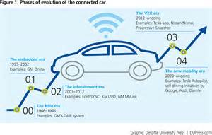 Development Of Connected Car The Of Things In The Automotive Industry
