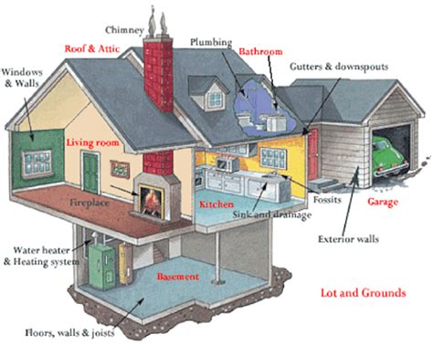 Built In Trash Compactor by Standard Home Inspections Included Reporting On The Following