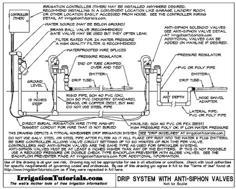 Drip Irrigation Design Guidelines ? Basics of Measurements