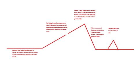 plot diagram plot diagram 28 images blank plot diagrams diagram