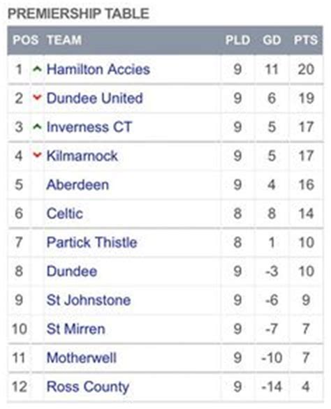 Scottish Premiership Table by Image Result For Scottish Premiership Spfl Scotland