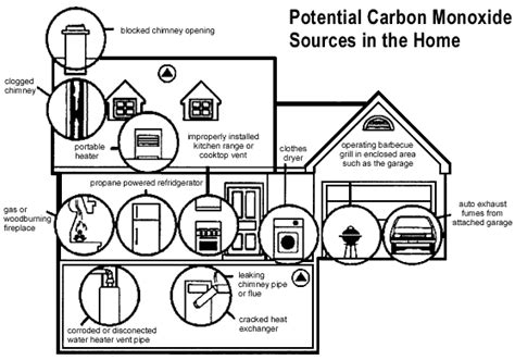 servicemaster dcs restoration services facts on carbon