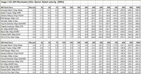 Ballistic Tables 1000 Yard Bullet Drop Chart Related Keywords 1000 Yard