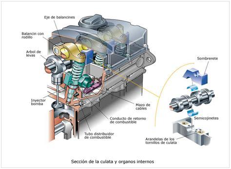 partes de un barco y para que sirven 191 qu 233 es la culata del motor y para qu 233 sirve
