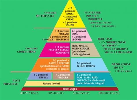nuova piramide alimentare mediterranea la nuova piramide alimentare non cibo