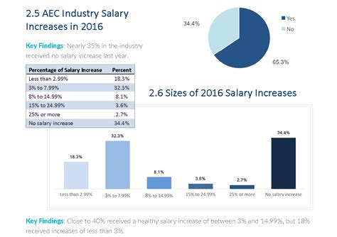 new architecture engineering construction industry salary