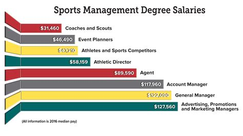 Mba Degree Salary Atlanta by Sports Management Degree Guide Career Options Salaries