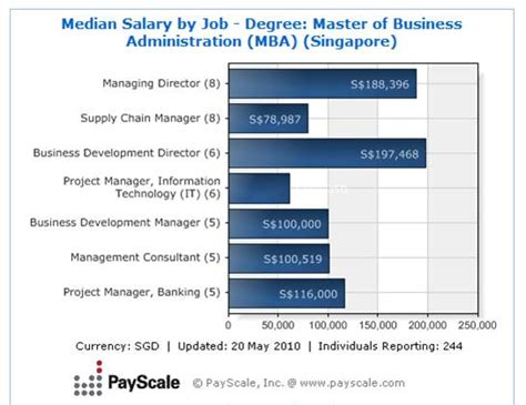 Starting Salary Mba No Experience by Mba Management Information Systems Salary