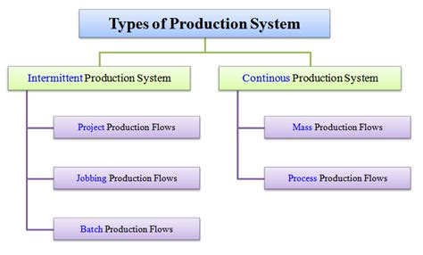 types of layout ppt production management types of production system intermittent and continuous