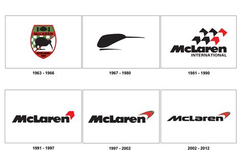 File F1 Organization Chart Jpg Wikimedia Commons | file mclaren logo evolution jpg wikimedia commons