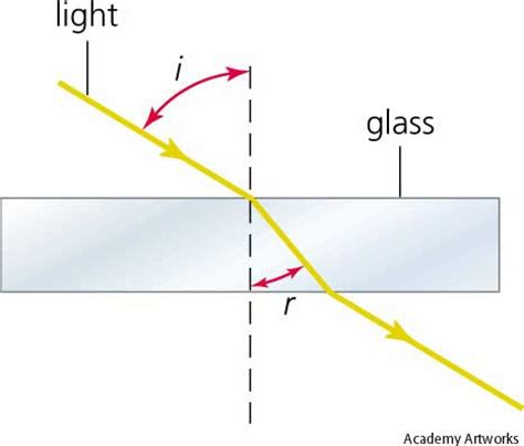 refraction dictionary definition refraction defined