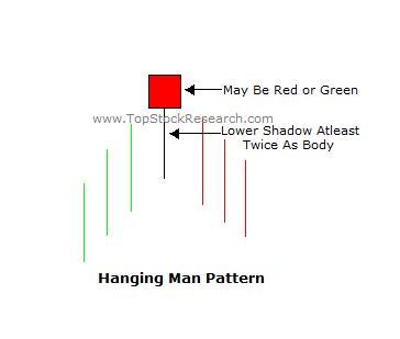 candlestick pattern hanging man tutorial on hanging man candlestick pattern