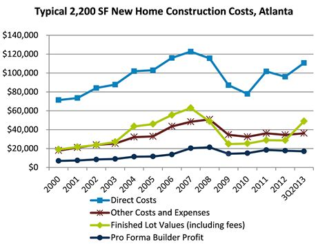 home construction new home construction costs