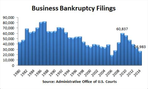 Records For Bankruptcies Factchecking Ted Part Ii Factcheck Org