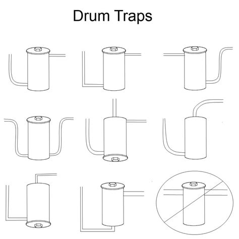 Types Of Traps Plumbing by Drum Traps
