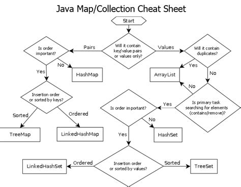 flowchart in java rule of thumb for choosing an implementation of a java