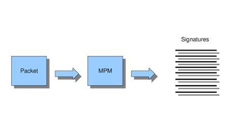 yaml pattern matching suricatayaml suricata open information security foundation