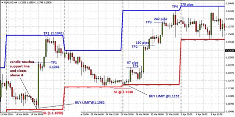 check swing rule high low price mt4 indicator free mt4 indicator