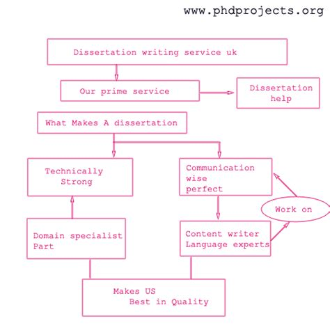 uk dissertation services dissertation services uk search