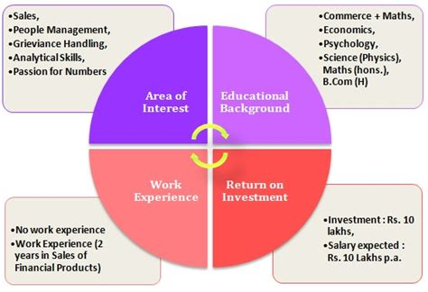 Career Scope After Mba Finance by Mba In Finance Vs Mba In Marketing Detailed Comparison