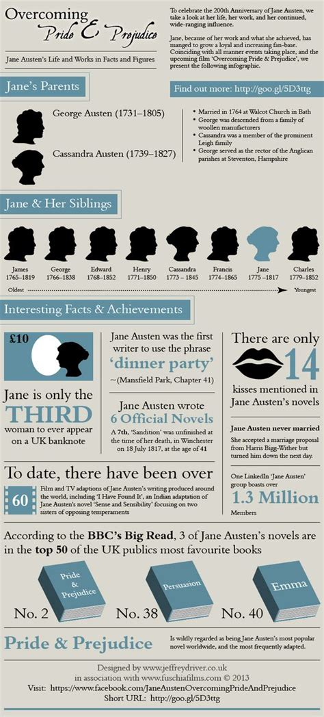 biography of jane austen and celebrated works to celebrate the 200th anniversary of jane austen we take