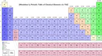 table of elements decoration news