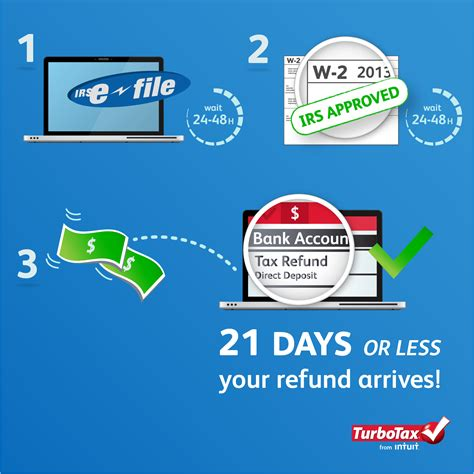 how long can we expect tax refund from inland revenue 4 steps from e file to your tax refund the turbotax blog