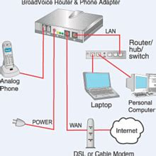 government home phone service voice ip