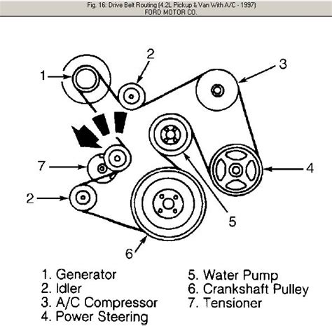 97 ford belt diagram we need a diagram for the serpentine belt for a quot 97 ford