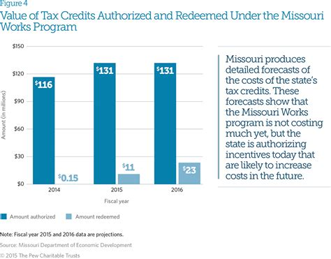 Tax Credit Form Lost In Post Detailed Projections Missouri S Tax Credit Tracking