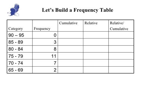 2 1 frequency table