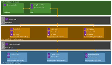 tfs code review workflow deployment tfs 2012 publish or deploy build on