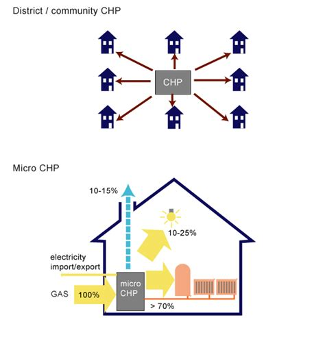 chp scale locations chp scale locations micro chp greenspec energy micro chp for domestic heat power