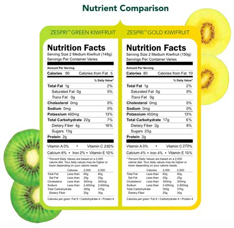 fruit nutrition facts kiwifruit nutrition facts