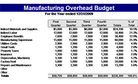 manufacturing report sle budget format in excel for manufacturing company