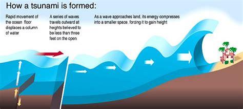 a diagram of a tsunami tsunami by terry sovil