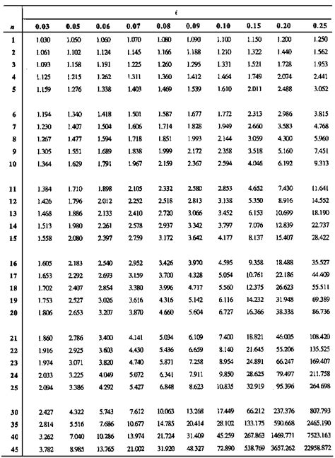 future value compound interest table present value compound interest table