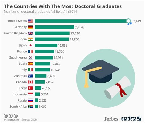 Best Doctoral Programs In Education by The Countries With The Most Doctoral Graduates Infographic