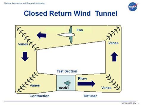 visitor pattern return type closed return wind tunnel