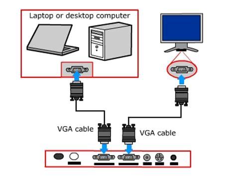 Kabel Proyektor semua tentang media pembelajaran cara menggunakan lcd proyektor