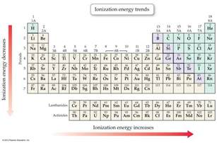 ionization across a period ionization energy