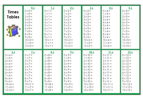 printable multiplication table without answers search results for multiplication chart pdf calendar 2015