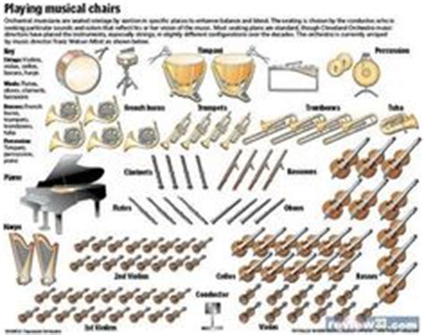 Four Sections Of Orchestra by Hindustani Indian Instruments This Is The