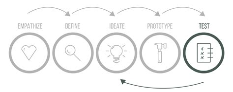 design thinking test design thinking dansk step by step guide