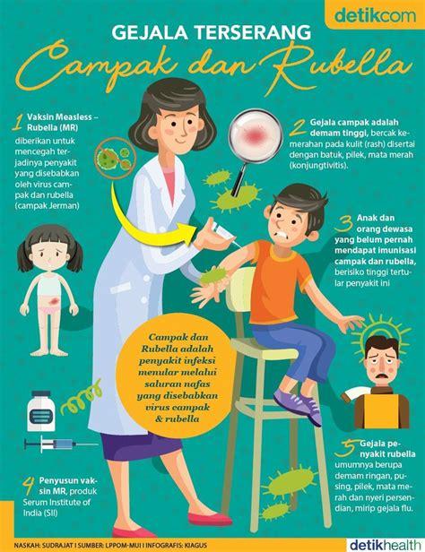 infografis gejala terserang campak  rubella