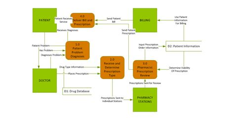 how to make data flow diagram in visio 10 best images of data flow diagram visio 2010 etl data