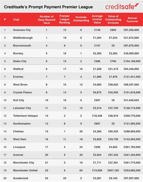epl table in full the premier league table in unpaid invoices blog